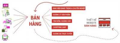 Thiết kế website và các dịch vụ quảng cáo website