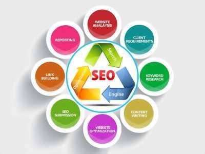Nên Seo Top Google hay Quảng Cáo Adword