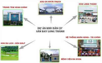 THAM QUAN DỰ ÁN KDC SÂN BAY QUỐC TẾ LONG THÀNH