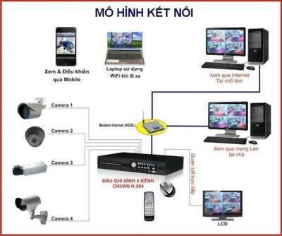 Trọn bộ Camera Full HD để giám sát an toàn cho gia đình, Camera xoay 360.