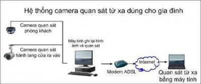 Mô Hình giả pháp camera thiết bị an ninh Chất lượng