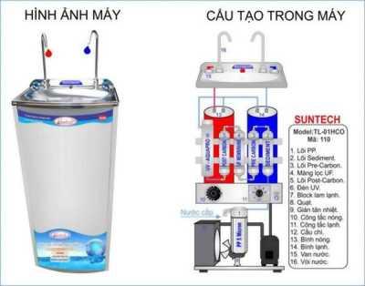 Máy lọc nước uống tinh khiết , công nghệ lọc nước RO-UV