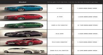 Bảng giá xe Mercedes nhập khẩu của một số dòng Mercedes hiện nay