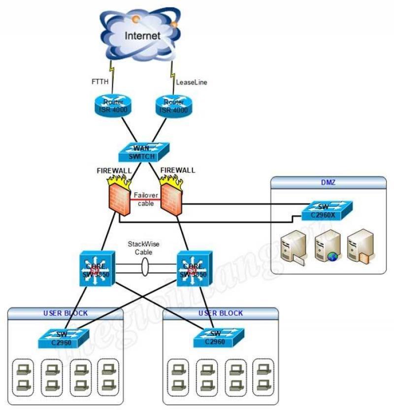 Thi công mạng nội bộ (LAN) tại Bà Rịa - Vũng Tàu