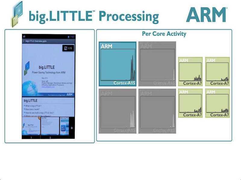 KHÁM PHÁ THẾ HỆ CPU MỚI CỦA DYNAMIQ VÀ ARM: CORTEX-A75, CORTEX-A55