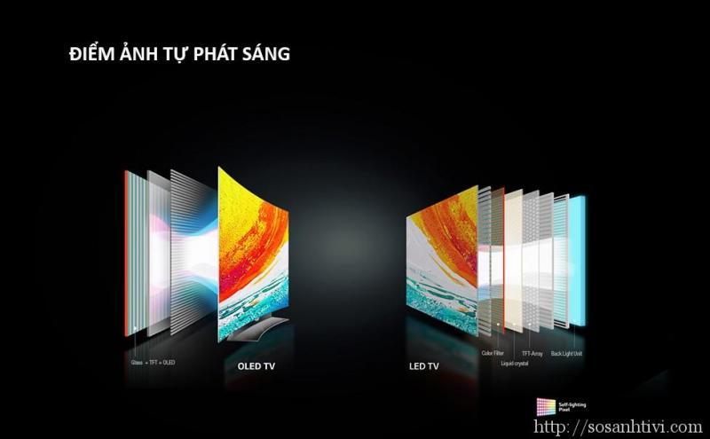 Tham khảo giá tivi LG màn hình cong vào thời điểm tháng 9/2017