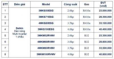 Dàn nóng Multi Daikin - Super Multi NX Daikin - Chính hãng