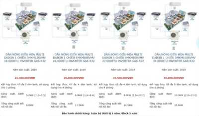 Điều hòa Multi Daikin Super NX Gas R32 – Nâng tầm đẳng cấp cho không gian căn hộ sang trọng